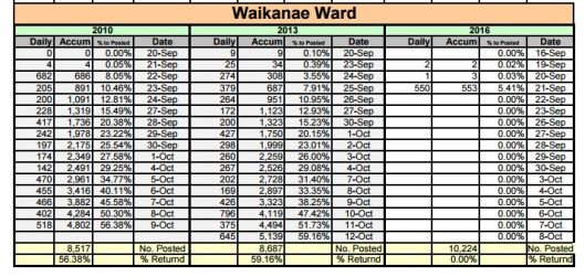 waikyward1