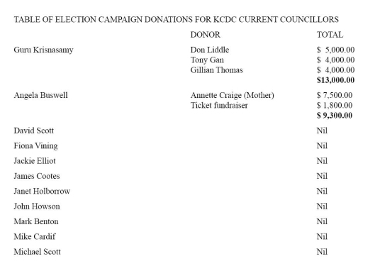 donations-to-kcdc-councilors
