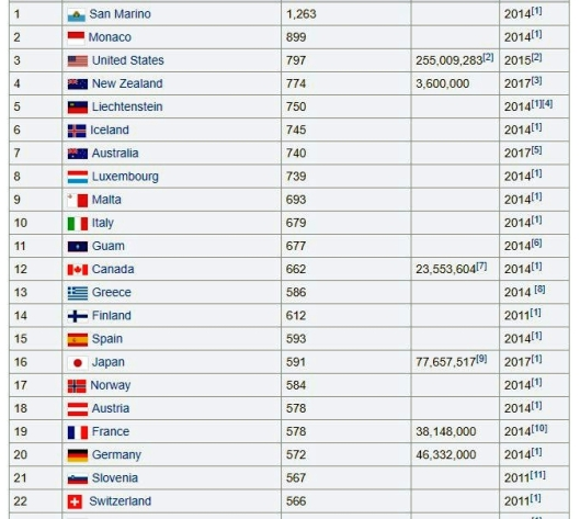 Motor vehicles per capita 2017