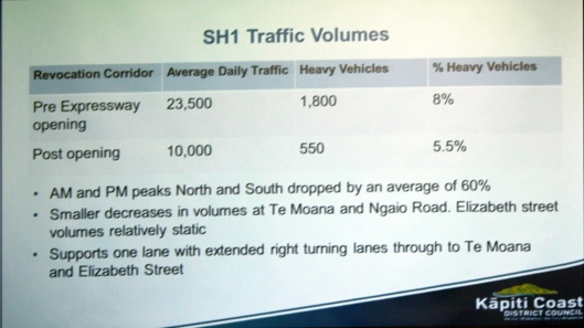 Waikanae traffic Volumes