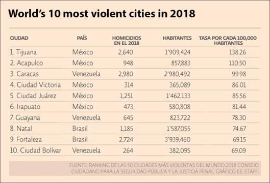 violent cities