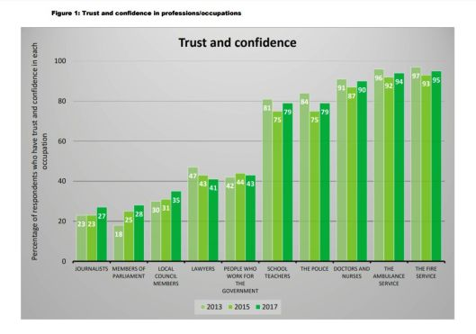 NZ Trust and Confidence Index