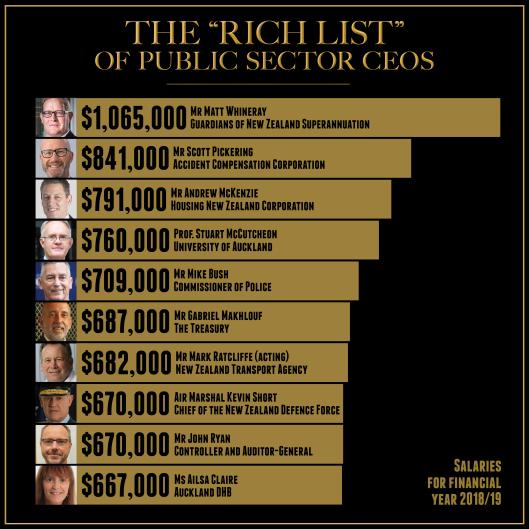 Rich llist