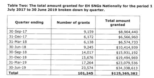 Emergency housing grants
