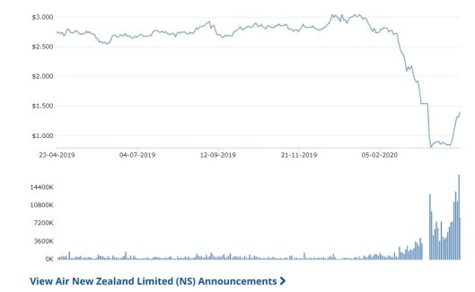Air NZ share price
