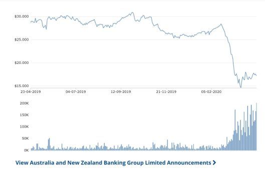 ANZ share chart