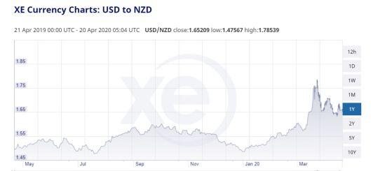 USD v NZD