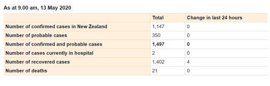 Stats 13 May