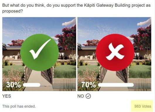 Gateway Beach FM poll