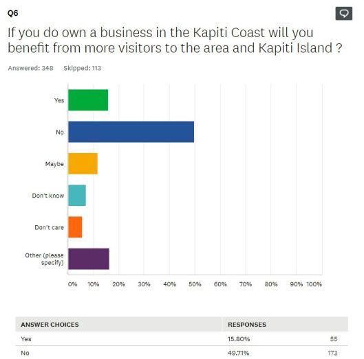 KEDA survey 2